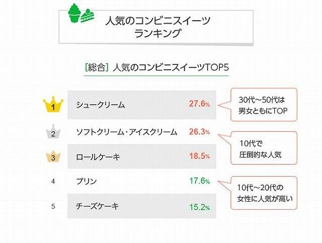 LINEリサーチ調査結果 人気のコンビニスイーツTOP5