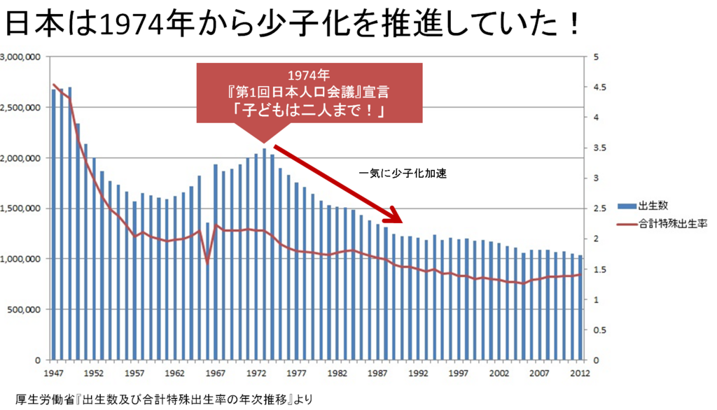 日本政府が「少子化を推奨」して...