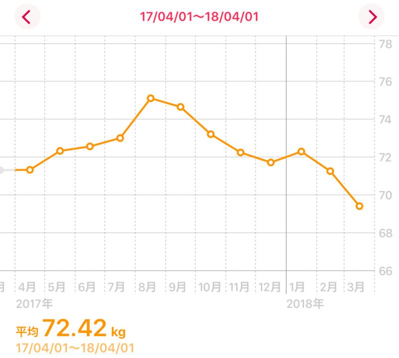 月次の体重推移
