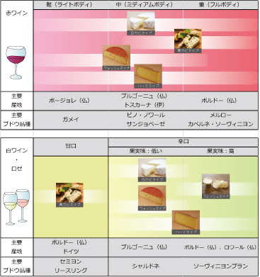 ワインとチーズの相性