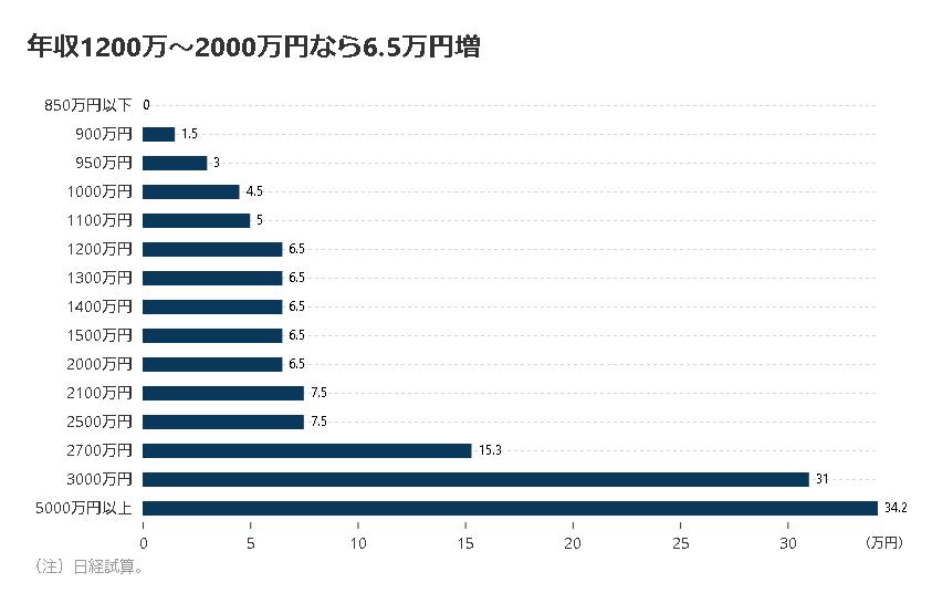 日経試算グラフ 年収1200万円なら6,5万円増税