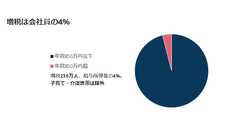 増税は全会社員の4%