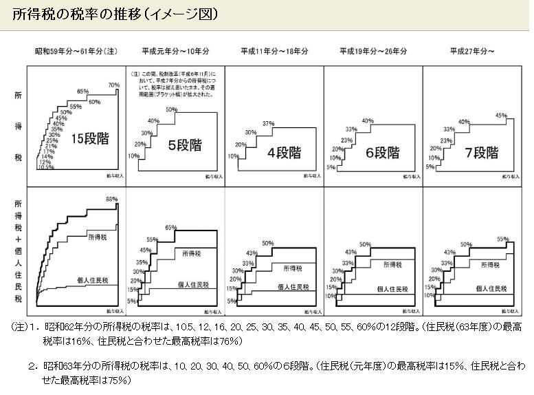 所得税の税率の推移(イメージ図)