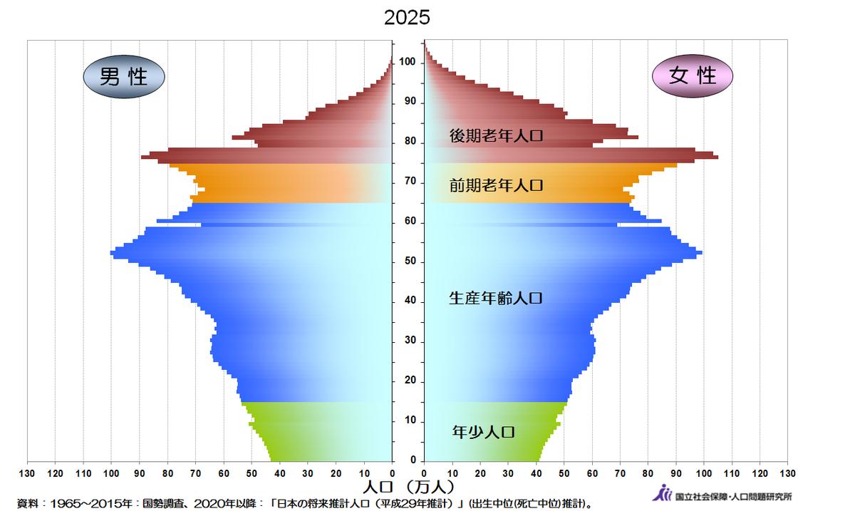 2025年人口統計予想