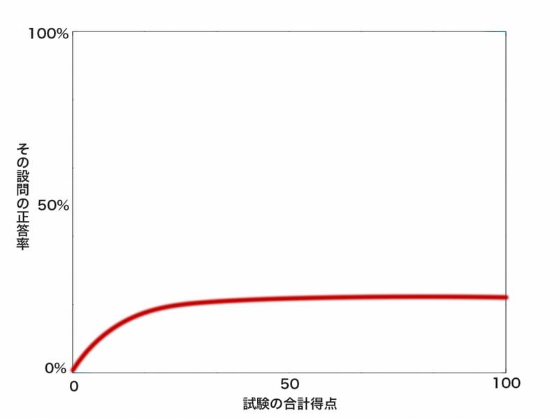 郷ひろみの問題の項目特性曲線