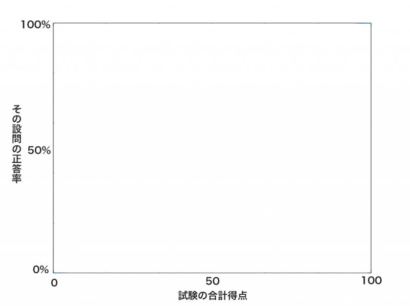 空っぽのグラフ