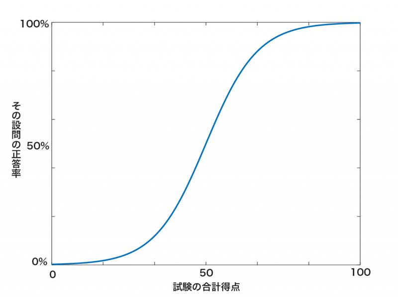 一般的な項目特性曲線のグラフ