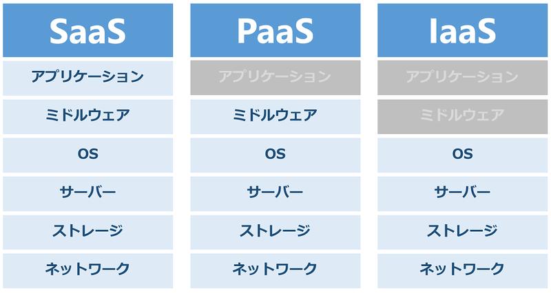 SaaS、PaaS、IaaSがカバーするシステム範囲