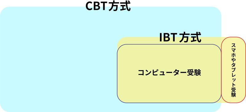 CBTとIBTの関連性を図解