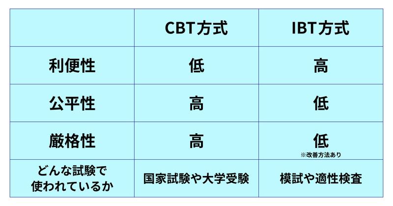 CBTとIBTの比較表