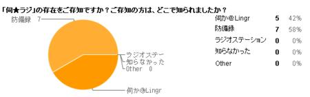 http://f.hatena.ne.jp/images/fotolife/w/wiz-stargazer/20081216/20081216162509.png