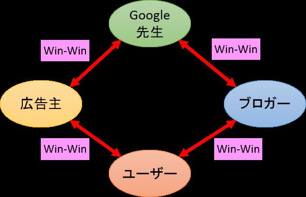 グーグルアドセンスの基本