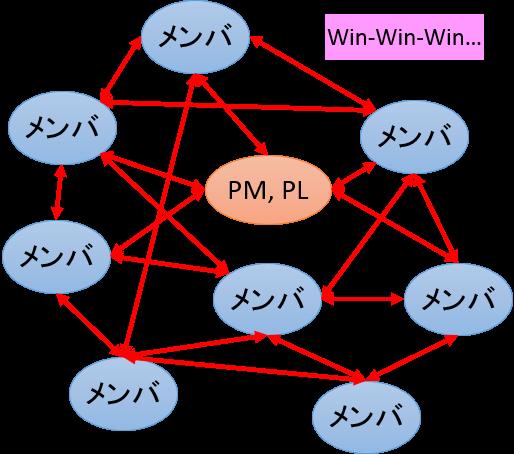 図4:プロジェクトにおけるWin-Winの網の目