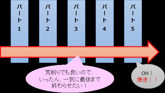 id:wiz7:細かいことは考えずに走り切る