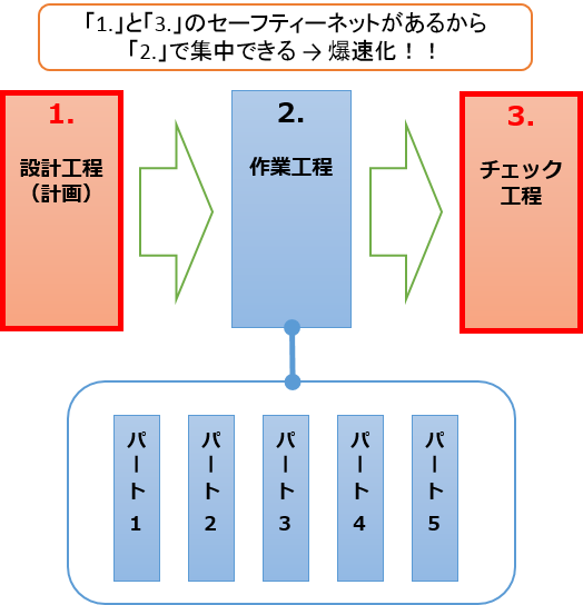 id:wiz7:チェック工程でじっくりと見直す時間を確保