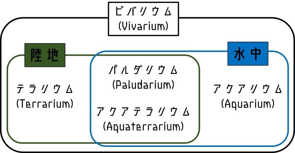 ビバリウム,パルダリウム,アクアテラリウムの違い図