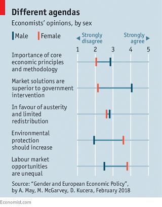 経済学者の意見の男女差