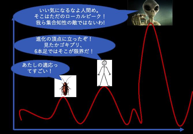 進化のローカルピークとグローバルピーク