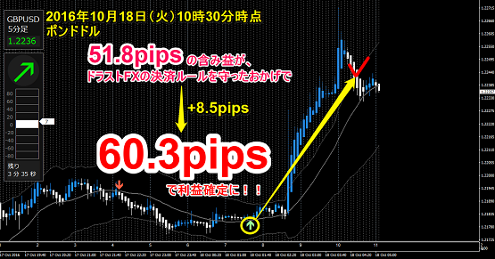 +60.3pipsで利確!.png