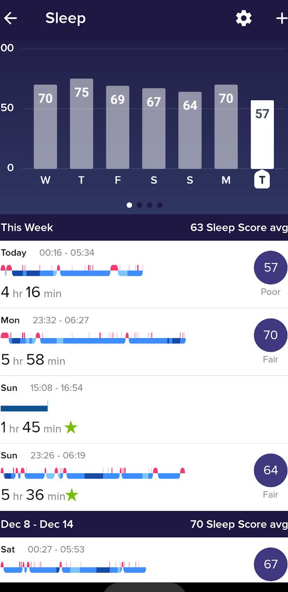 睡眠時間のグラフ
