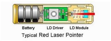 レッドレーザーポインター原理図