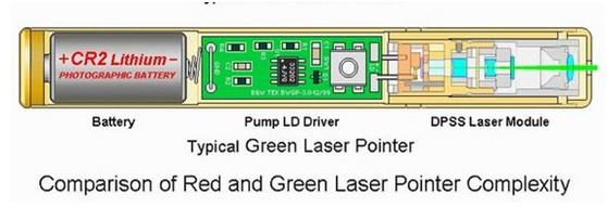 緑色レーザーポインター原理図