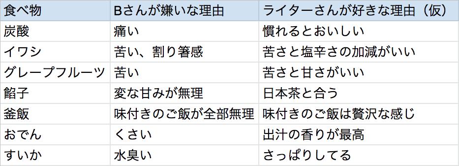f:id:wuzuki:20190513173221p:plain