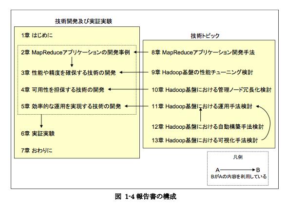 f:id:wyukawa:20110611230901p:image