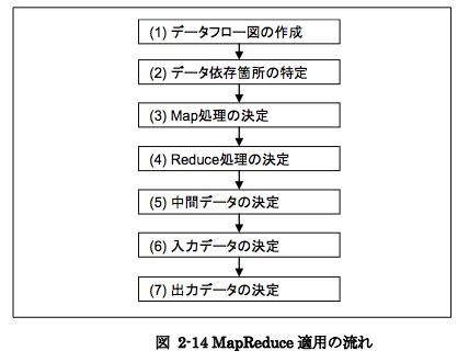 f:id:wyukawa:20110611234504p:image