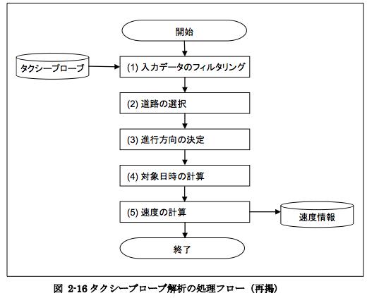 f:id:wyukawa:20110611234505p:image