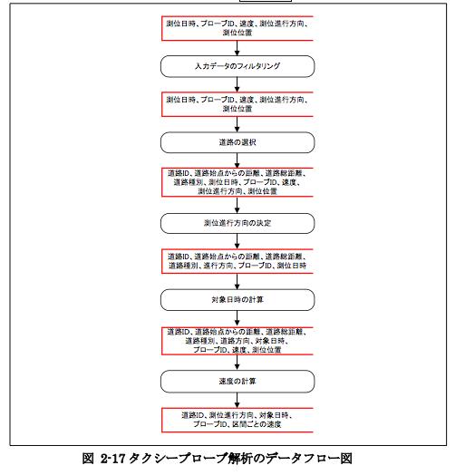 f:id:wyukawa:20110611234506p:image