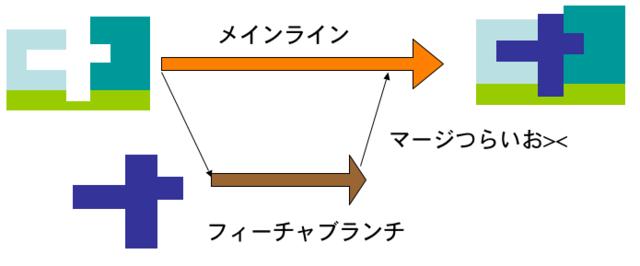 f:id:wyukawa:20120215214920p:image