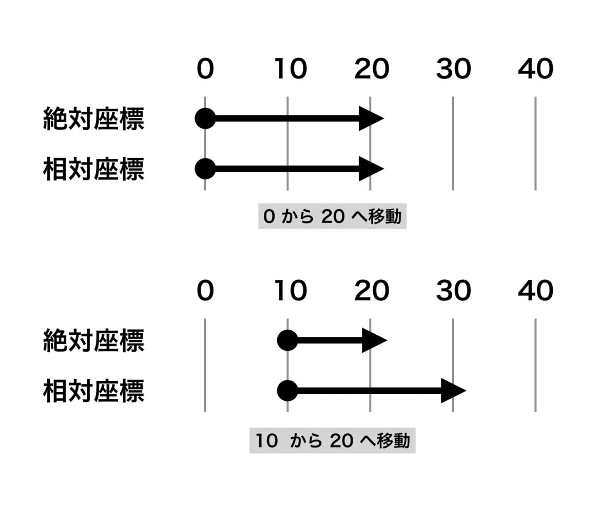 f:id:x67x6fx74x6f:20200309022755p:plain