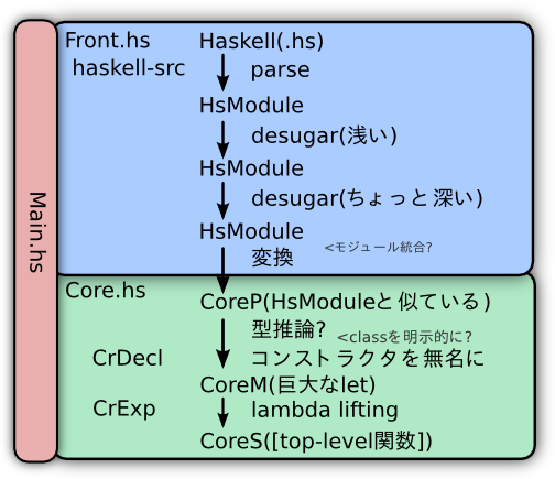 hs2bf - 概略 - Haskell->CoreS