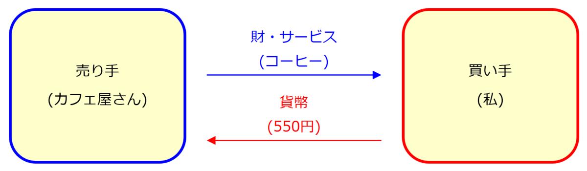 f:id:xbtomoki:20200926215954p:plain