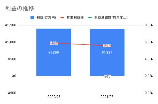 f:id:xchin:20211005155303p:plain