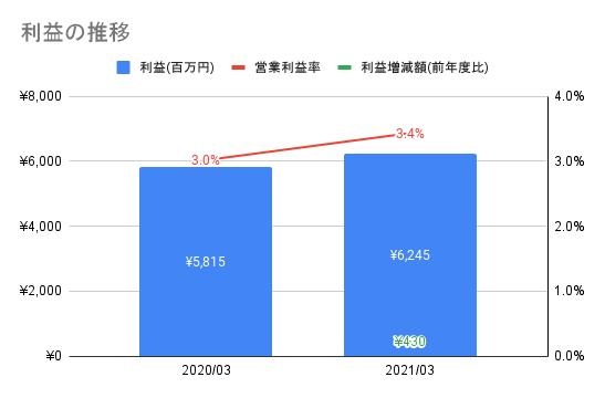 f:id:xchin:20211006133233p:plain