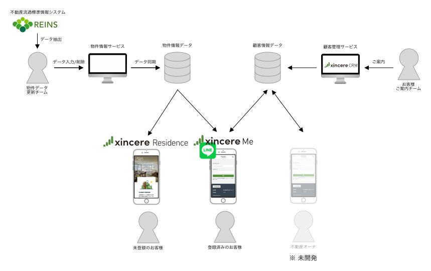 データ種別と利用ユーザ別に設計したアーキテクチャの簡易図