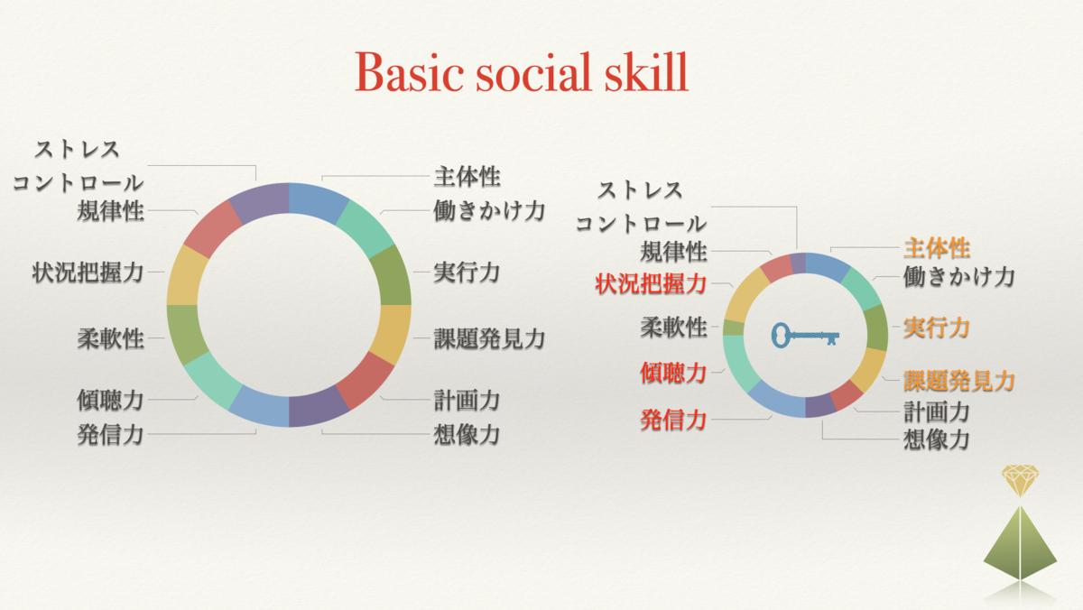 社会人基礎力円グラフ