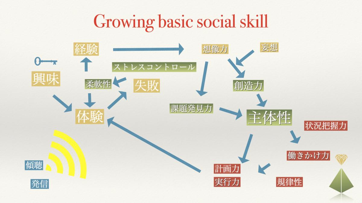 社会人基礎力をどうやって上げる?