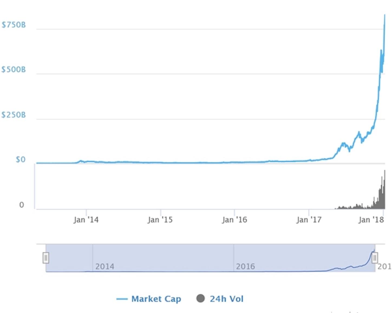 仮想通貨市場の成長