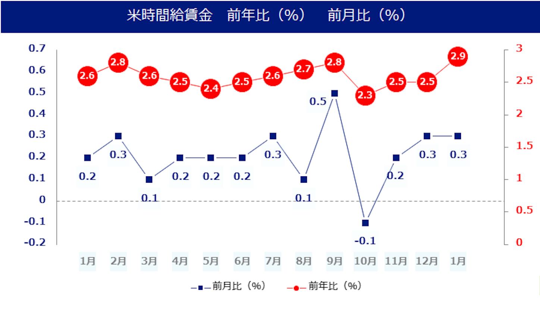XMFX 米1月雇用統計、インフレは加速するのか?