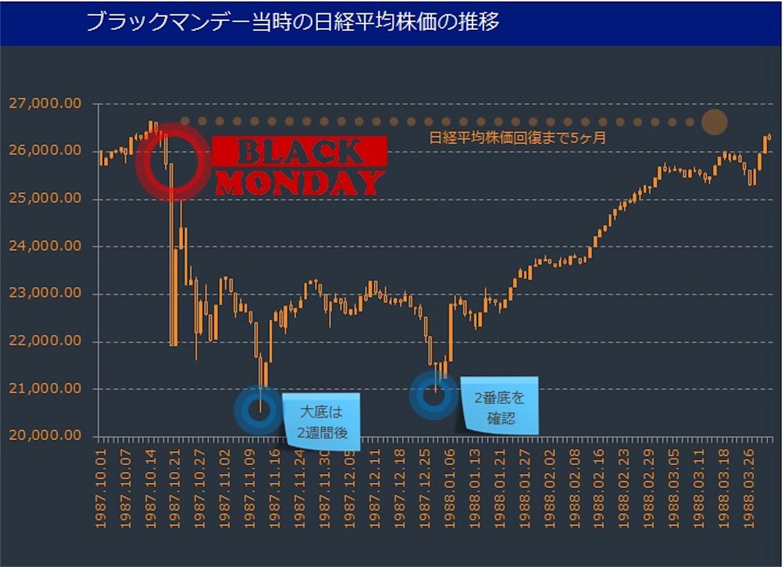 FX NY株より調整が長引く日経平均株価?