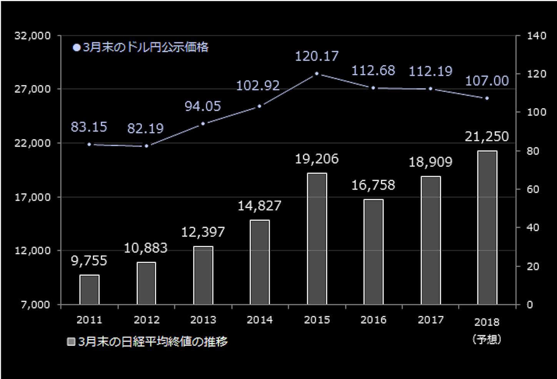 3月末のドル円公示価格、日経平均終値の推移