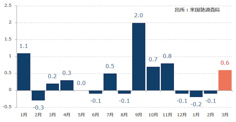 米小売売上高 前月比(%)