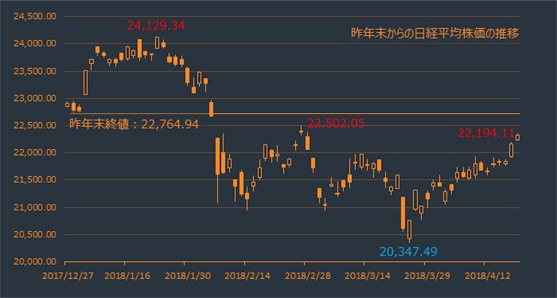 昨年末からの日経平均株価推移
