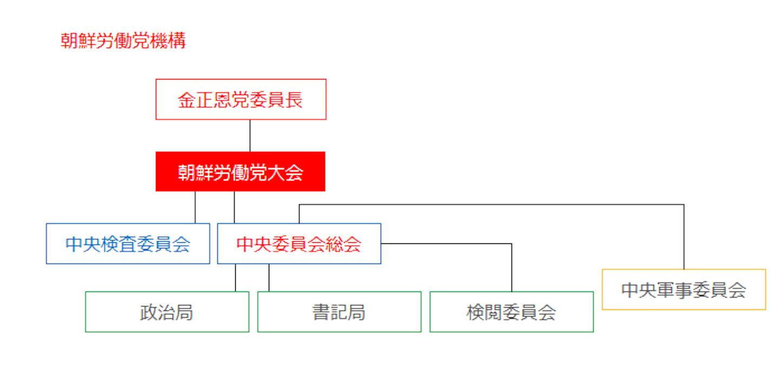 朝鮮労働党機構図