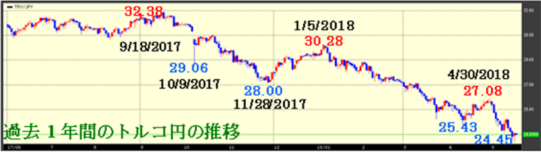 過去1年間のトルコ円の推移
