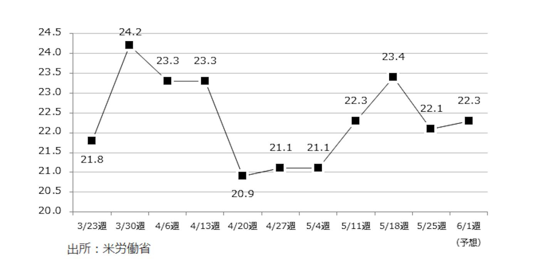 米新規失業保険申請件数(万件)