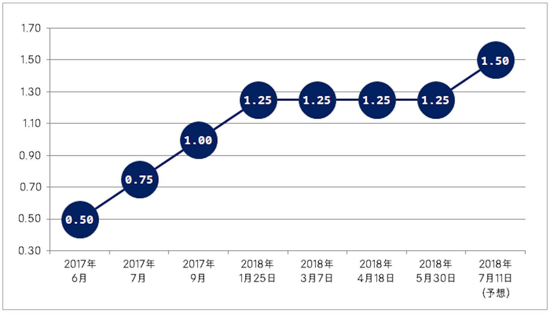 カナダ中銀 政策金利(%)